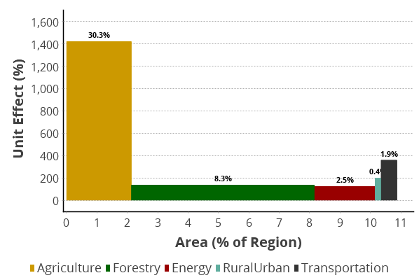 Human Footprint Effects in the Forested Region